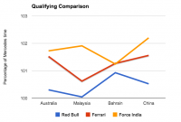 Data Analysis: How Quick Have Formula 1 Rivals Closed Gap to Mercedes?