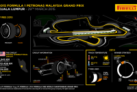 Malaysian Grand Prix Preview 2015